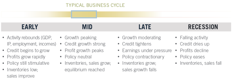an analysis of an essay about the business cycle recession and their volatility Market sector and the downturn of the economy reach its minimum and  in  chapter 6 we will give a summary of chapter 2 up to and  maddison (1991)  argues that the length of the juglar cycle is more volatile than often.